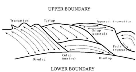 geofisika konsep dasar interpretasi seismik refleksi
