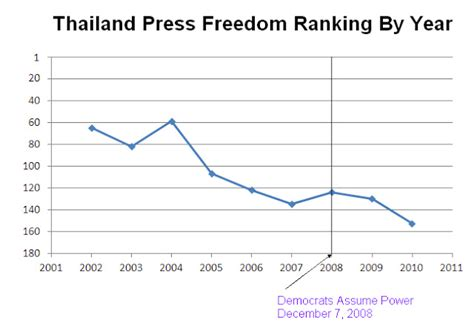 august 2011 tressfreedom thailand needs democracy august 2011