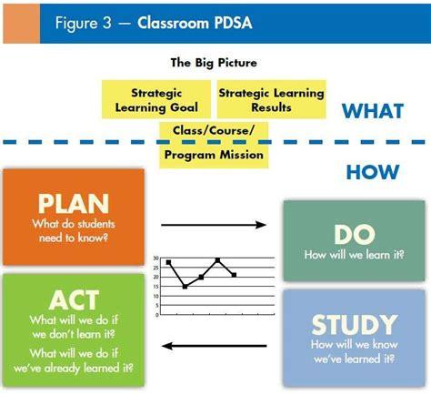 student improvement plan template pdsa template for teachers performance improvement plan