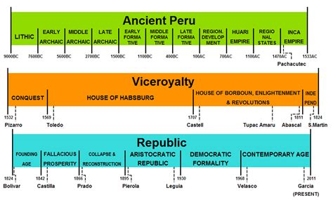 Ayunda Etnic pre columbian peru wikiwand