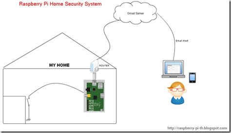 raspberry pi th simple home security system by raspberry pi