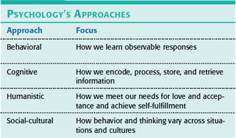 what are the seven contemporary perspectives in psychology ap psychology c o 2015