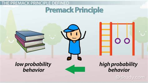 Premack Principle: Definition & Example   Video & Lesson