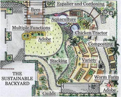 sustainable backyard design virtual tour hamilton permaculture trust