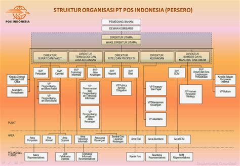 struktur organisasi pt pos indonesia persero welcome