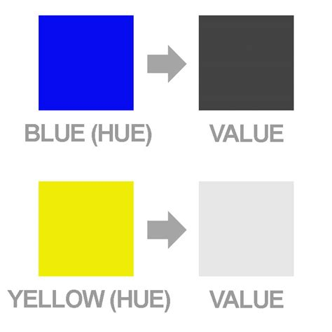 color values value vs intensity