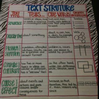 text structure anchor chart classroom ideas