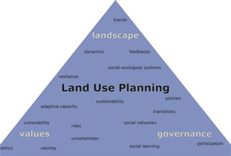 research of the land use planning group wur