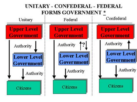 Opinions On System Of Government