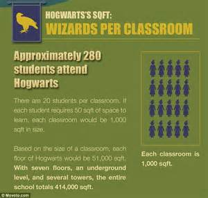 How To Calculate Dimensions From Square Feet want to buy hogwarts that ll be a wizard 204million how