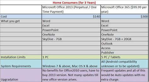 Office 365 Outlook Vs Outlook Microsoft Office 2013 Vs Office 365 Features And