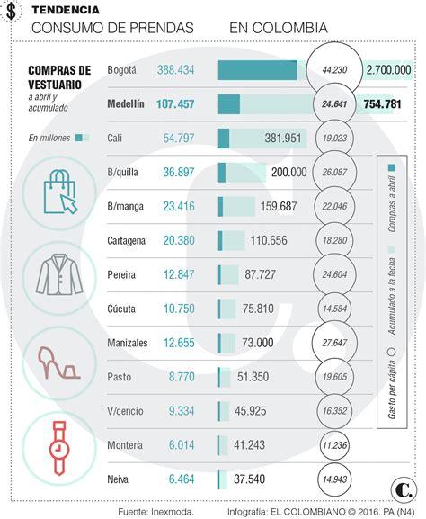 inflacion proyectada para colombia inflacion proyectada para el 2016 en colombia