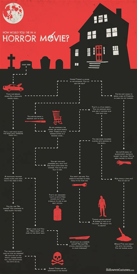 horror film quiz book quot how would you die in a horror movie quot flowchart quiz
