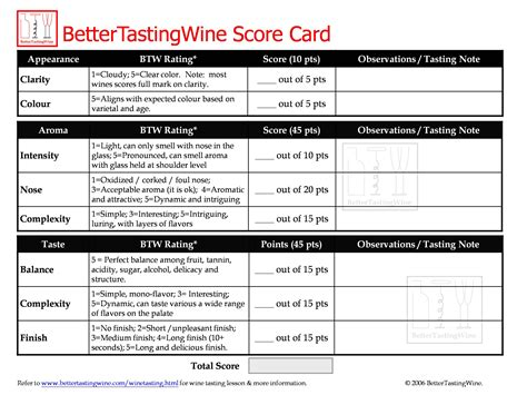 free wine tasting card template bettertastingwine wine tasting scorecard pdf