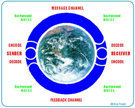 media visions  the communication cycle