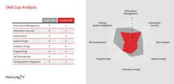 integrated skill management maturity