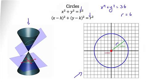 Conic Sections Circles Youtube