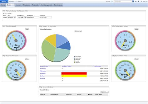 screenshots for ibm dashboard kpi for manufacturing