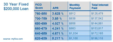 myfico loan calculator what is a credit score