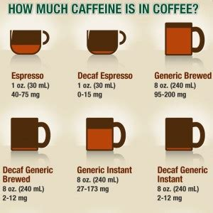 caffeine espresso vs koffie caffeine pills vs coffee supplement reviews blog