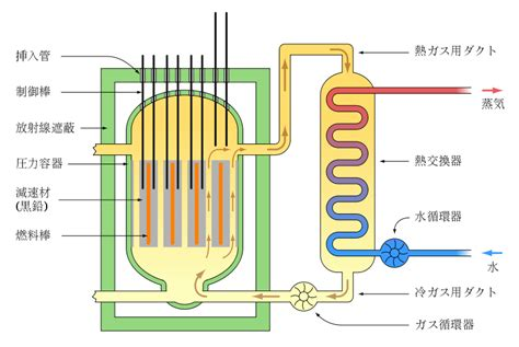 reactor pattern in c simple nuclear power station diagram