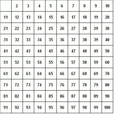 tavola numeri primi da 1 a 1000 ansi c test di numeri primi con la wheel factorization