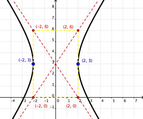 conic sections parabola exles conic sections wyzant resources