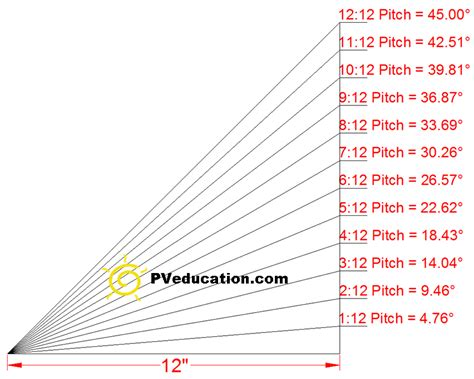 Flat Roof Angle Roof Pitch And Roof Angle Degrees