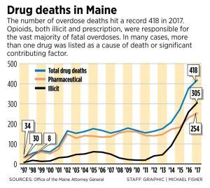 drug overdoses killed a record 418 people in maine last