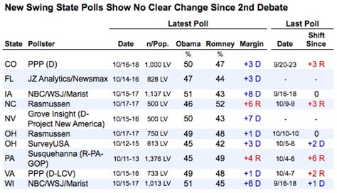 New Poll Models Or by 2012 Polls Offer Mixed Message Barack Obama Holds Edge In