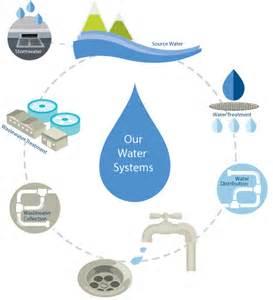 Water Systems Bcwwa