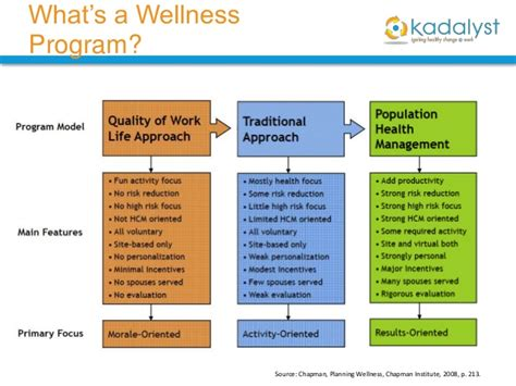 Corporate Wellness Program Template Employee Wellness Kadalyst Health Partners