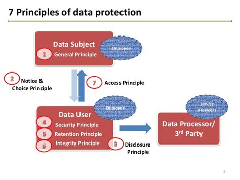 section 7 of the data protection act section 7 of the data protection act 28 images data