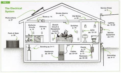 code check electrical an illustrated guide to wiring a safe house books code check electrical hundreds of nec electrical code