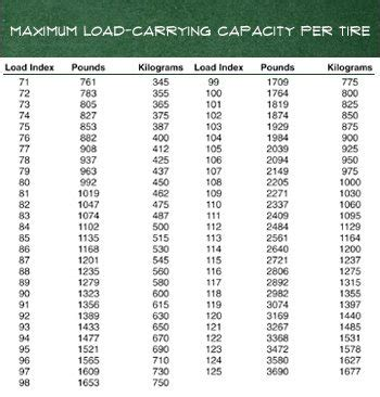 loadindexratingchart virginia tire auto