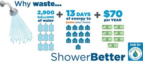 Average Shower Gallons by Epa Watersense Shower Heads Save 2900 Gallons Per Year