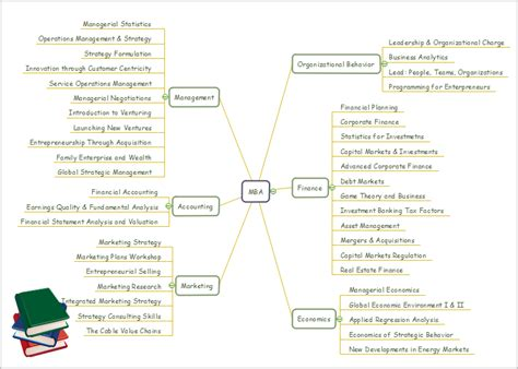 Mind For Mba Students by 15 Cool Mind Map Exles In Education