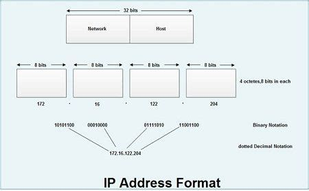 Format Ip Address | easy notes what is ip internet protocol ipv4 ipv6