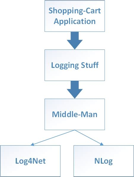 middleman pattern library application design a bad day with adapter pattern and
