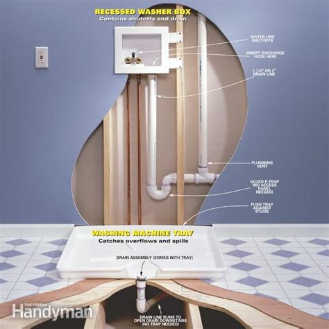 mounting pedestal sink to drywall avoiding a laundry room flood in an upstairs laundry room