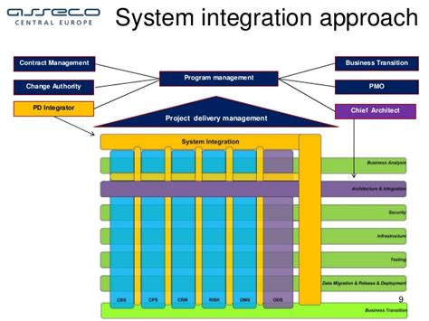 large scale integration project system integration as a part of project delivery for large scale comp