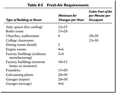design guidelines for ventilations air conditioning indoor outdoor design conditions and