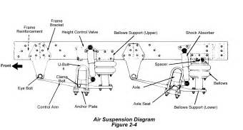 semi trailer parts diagram diagram of a suspension system defects baseball