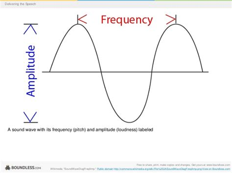 labelled diagram of a transverse wave labeled diagram of a litude wave diagram of musical