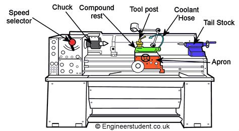 cnc lathe diagram mini chuck lathe diagrams images