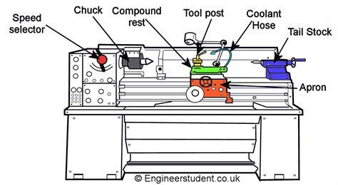 metal lathe diagram mini chuck lathe diagrams images