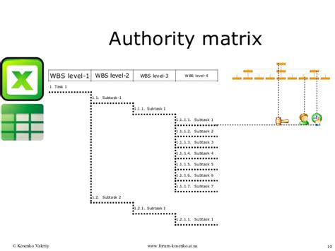 delegation of authority matrix template how to make split responsibility