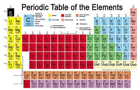 Periodic Table Meaning by Periodic Table Of Elements Periodic Table Meaning