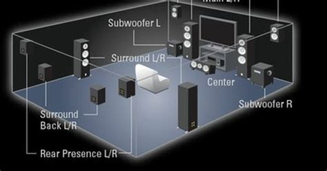 yamaha speaker layout  dolby atmos experience home