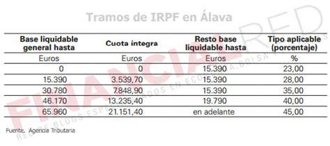 tabla salarial irpf bizkaia 2016 search results for tablas irpf alava black hairstyle